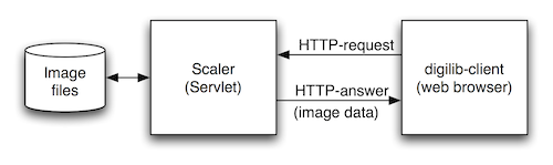 digilib client and Scaler server